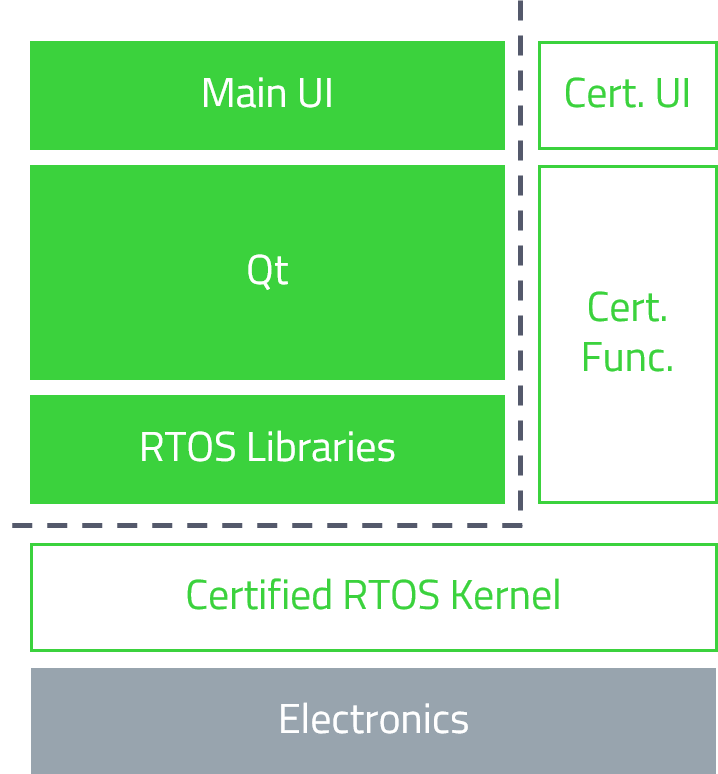 functional_safety_rtos