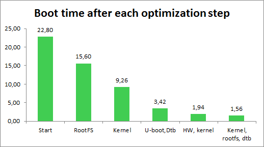 Fast-Booting Qt Devices, Part 3: Optimizing System Image - Qt Blog