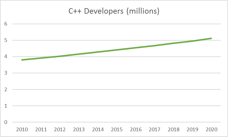 cppdevelopers