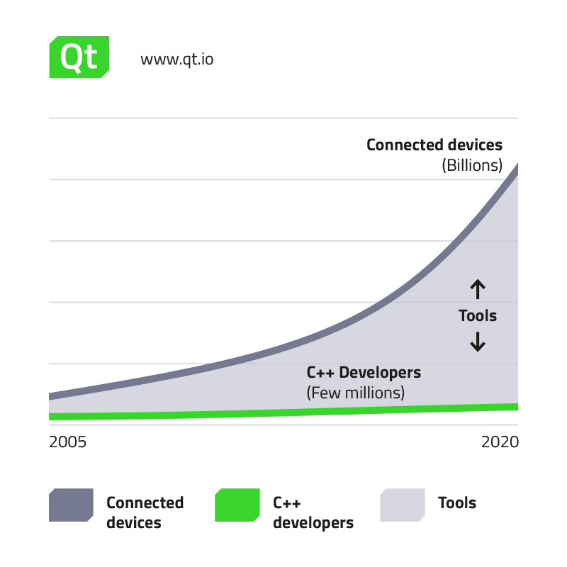 developes_vs_iotdevices