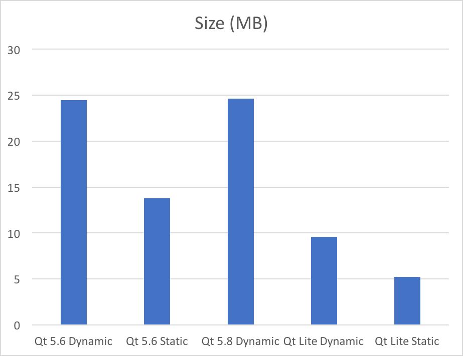 Qt 5 8 released - Qt Blog