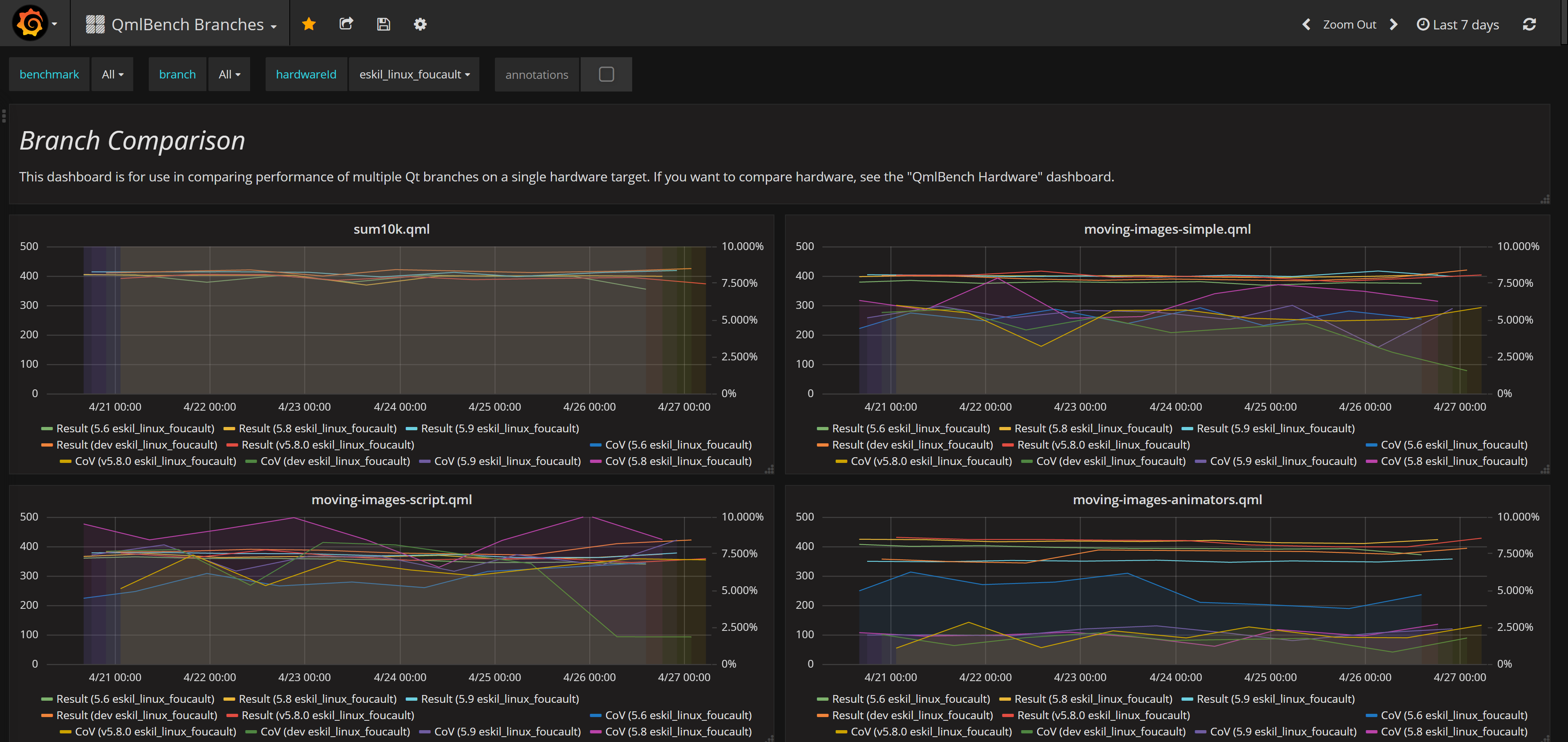 Grafana showing results of running benchmarks