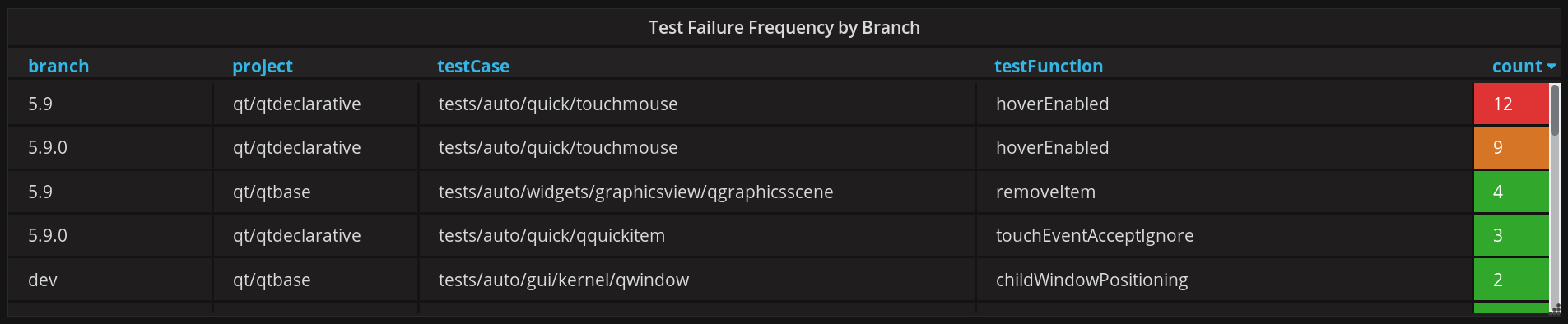 Grafana showing a list of flaky tests