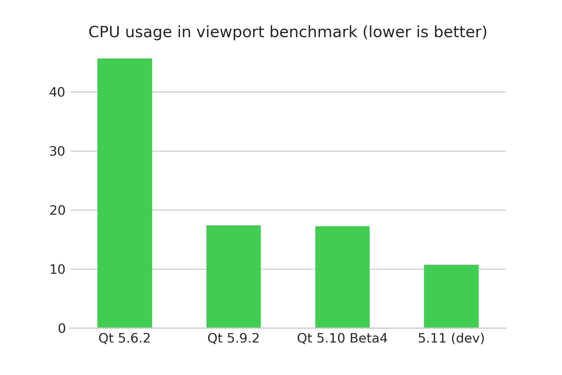 viewport-benchmark-results