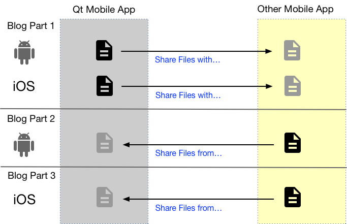 Sharing Files on Android or iOS from or with your Qt App - Part 3