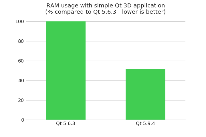Qt3D simple-cpp example RAM usage