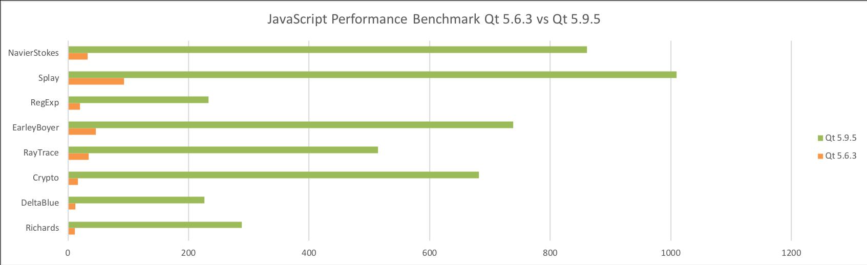 Qt Quick Performance Improvements on 64-bit ARM - Qt Blog