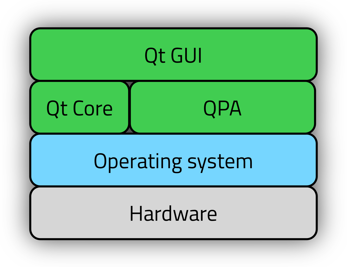 Qt on Microcontrollers (MCU) - Qt Blog