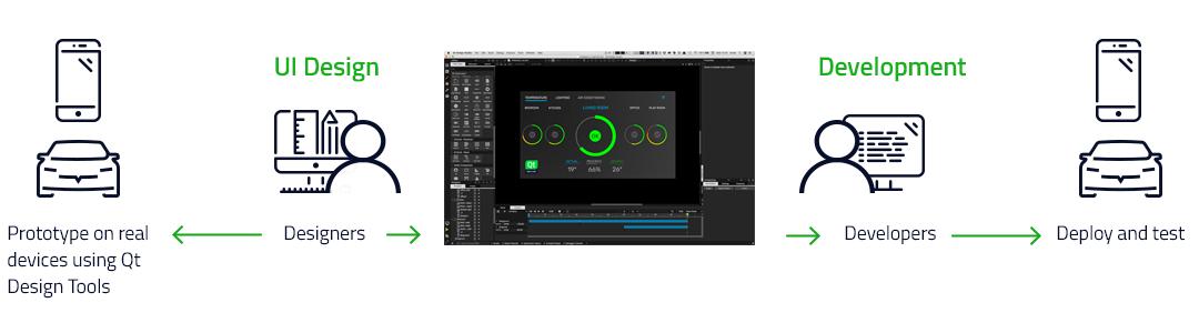 Qt Design Studio – The New Age of UI Development - Qt Blog