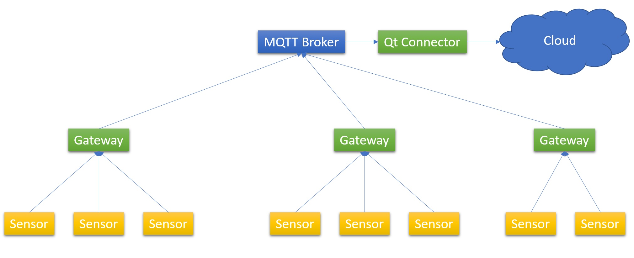 Integrating Cloud Solutions with Qt - Qt Blog