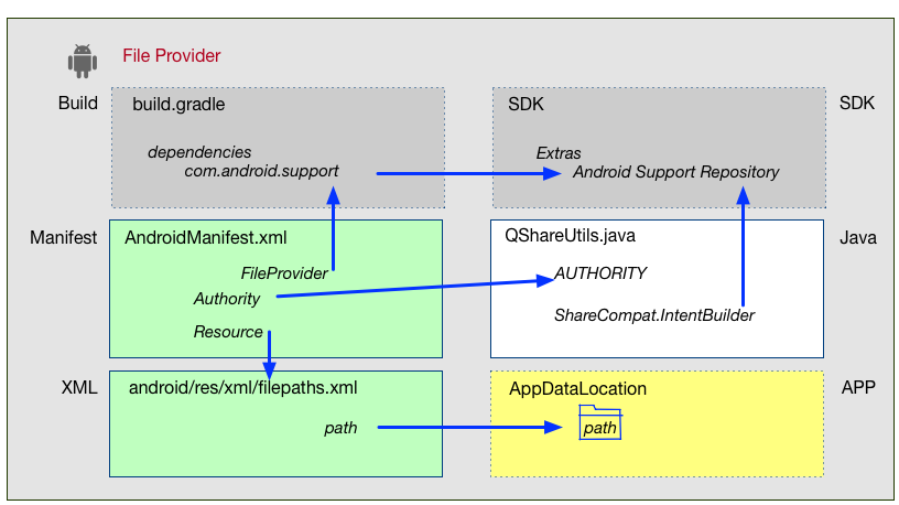 Sharing Files on Android or iOS from or with your Qt App - Part 4