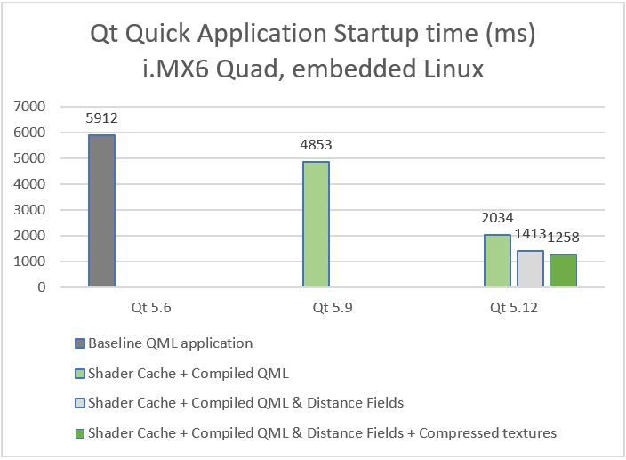Qt 5 12 LTS - The road to faster QML application startup